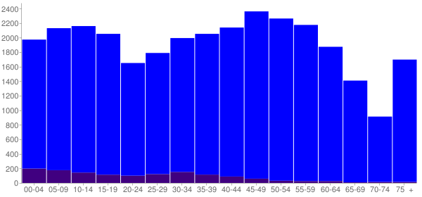 Graph: Population by Age and Hispanic or Latino Origin, 2010 Census - Marshall County, Tennessee - Census Viewer
