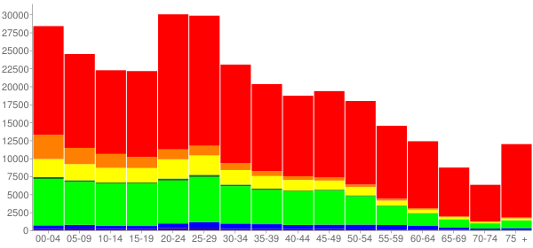 Graph: Population by Age and Race, 2010 Census - Bell County, Texas - Census Viewer
