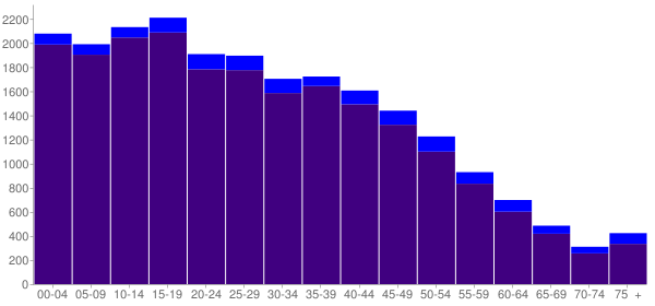 Graph: Population by Age and Hispanic or Latino Origin, 2010 Census - Lennox, California - Census Viewer