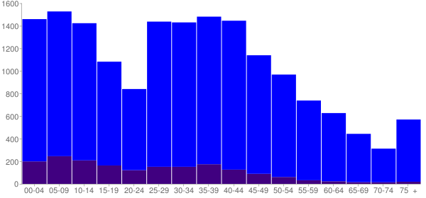 Graph: Population by Age and Hispanic or Latino Origin, 2010 Census - Yorkville, Illinois - Census Viewer