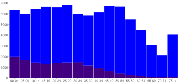 Graph: Population by Age and Hispanic or Latino Origin, 2010 Census - Federal Way, Washington - Census Viewer