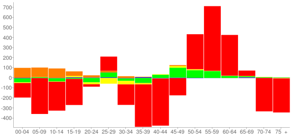 Graph: Change in Population between 2000 and 2010, by Age and Race - Auburn, New York - Census Viewer