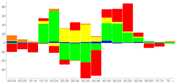 Graph: Change in Population between 2000 and 2010, by Age and Race - Pinckneyville, Illinois - Census Viewer