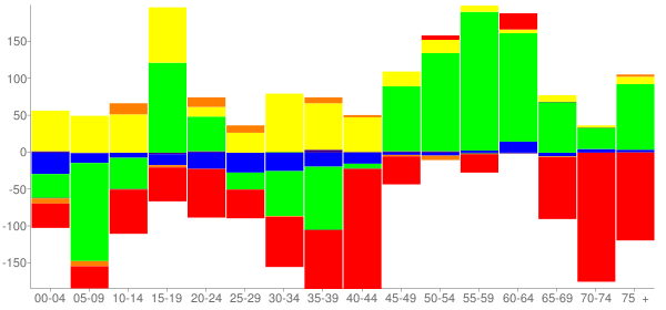 Graph: Change in Population between 2000 and 2010, by Age and Race - Hillside, Illinois - Census Viewer