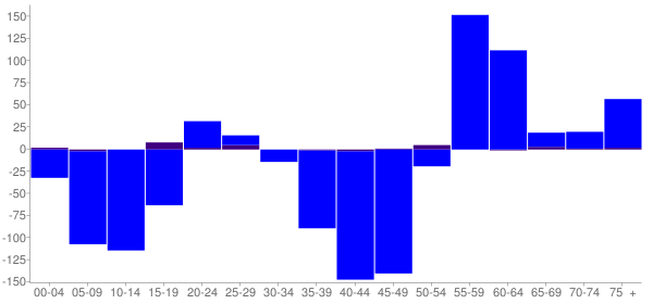 Graph: Change in Population between 2000 and 2010, by Age and Hispanic or Latino Origin - Munroe Falls, Ohio - Census Viewer
