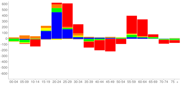 Graph: Change in Population between 2000 and 2010, by Age and Race - Ithaca, New York - Census Viewer