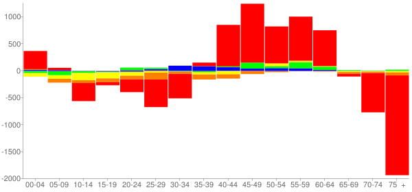 Graph: Change in Population between 2000 and 2010, by Age and Race - Miami Beach, Florida - Census Viewer