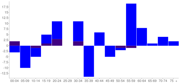 Graph: Change in Population between 2000 and 2010, by Age and Hispanic or Latino Origin - Virgil, Illinois - Census Viewer
