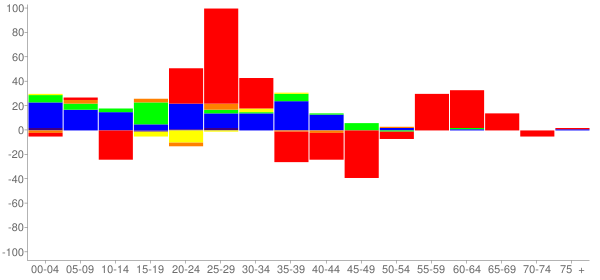 Graph: Change in Population between 2000 and 2010, by Age and Race - Bannockburn, Illinois - Census Viewer