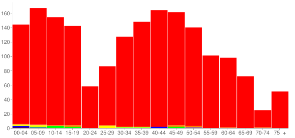 Graph: Population by Age and Race, 2010 Census - Hudson, Illinois - Census Viewer