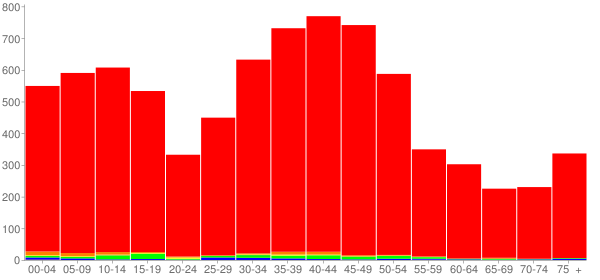 Graph: Population by Age and Race, 2000 Census - Olmsted Falls, Ohio - Census Viewer