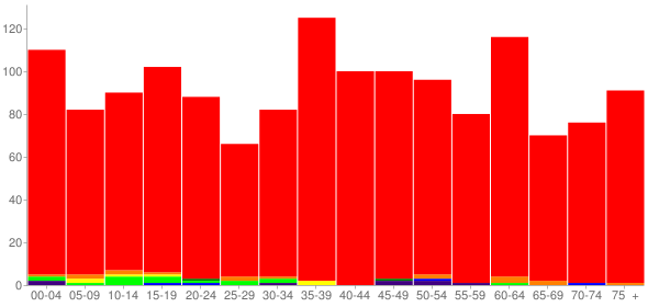 Graph: Population by Age and Race, 2010 Census - Vonore, Tennessee - Census Viewer
