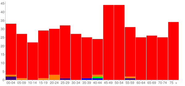 Graph: Population by Age and Race, 2010 Census - Norwood, Illinois - Census Viewer