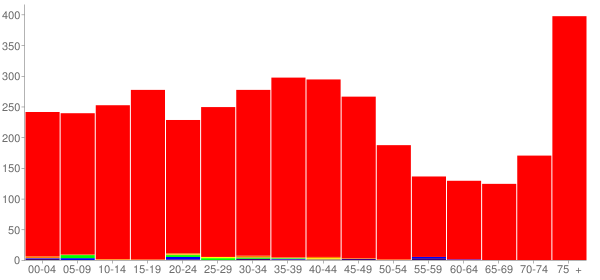 Graph: Population by Age and Race, 2000 Census - Chilton, Wisconsin - Census Viewer