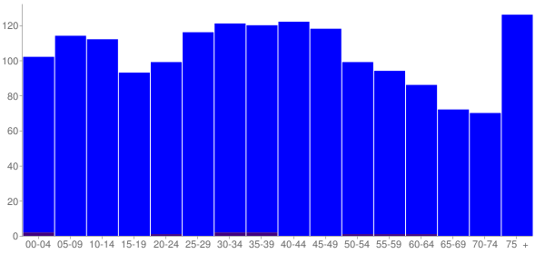 Graph: Population by Age and Hispanic or Latino Origin, 2000 Census - Roxana, Illinois - Census Viewer