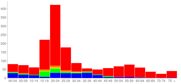 Graph: Population by Age and Race, 2010 Census - Bannockburn, Illinois - Census Viewer