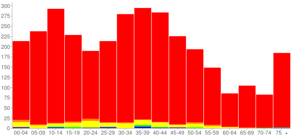 Graph: Population by Age and Race, 2000 Census - Waterloo, Wisconsin - Census Viewer