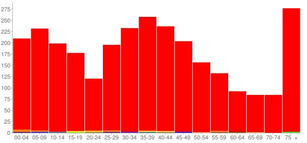 Graph: Population by Age and Race, 2000 Census - Lodi, Wisconsin - Census Viewer