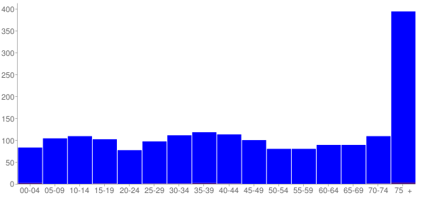 Graph: Population by Age and Hispanic or Latino Origin, 2000 Census - Forest City, Pennsylvania - Census Viewer