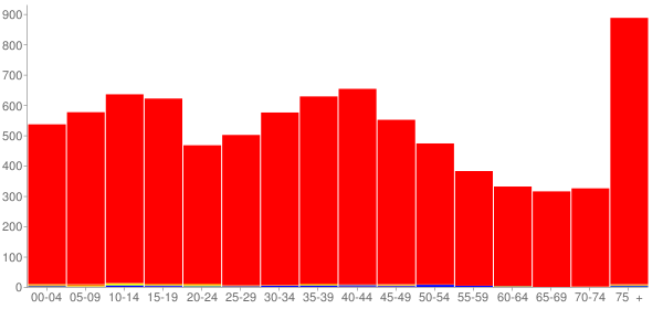 Graph: Population by Age and Race, 2000 Census - Highland, Illinois - Census Viewer