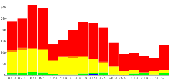 Graph: Population by Age and Race, 2000 Census - Big Lake, Texas - Census Viewer