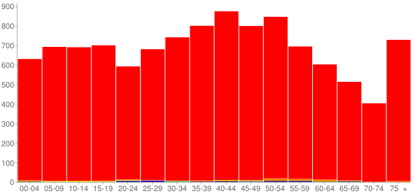 Graph: Population by Age and Race, 2000 Census - Jackson County, Tennessee - Census Viewer