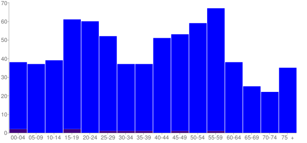 Graph: Population by Age and Hispanic or Latino Origin, 2010 Census - Convent, Louisiana - Census Viewer
