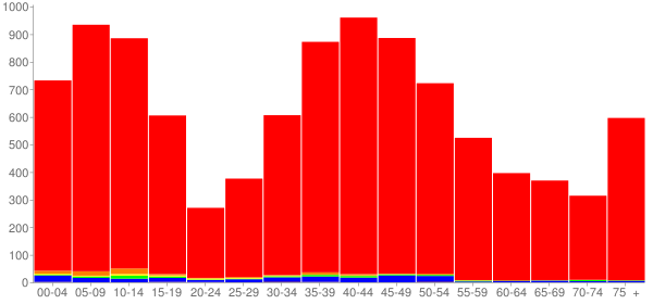 Graph: Population by Age and Race, 2000 Census - Barrington, Illinois - Census Viewer