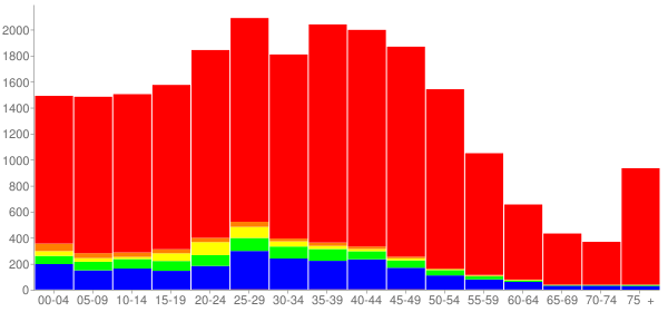 Graph: Population by Age and Race, 2000 Census - Lisle, Illinois - Census Viewer