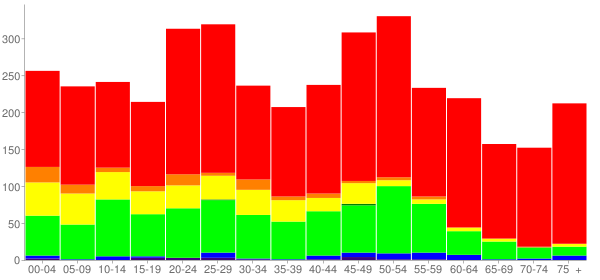 Graph: Population by Age and Race, 2010 Census - Elroy, North Carolina - Census Viewer