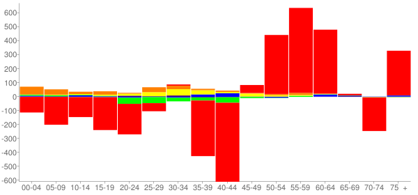Graph: Change in Population between 2000 and 2010, by Age and Race - Pekin, Illinois - Census Viewer