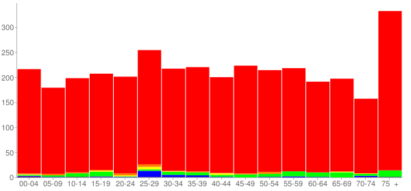 Graph: Population by Age and Race, 2010 Census - Lebanon, Virginia - Census Viewer