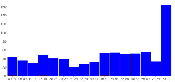 Graph: Population by Age and Hispanic or Latino Origin, 2010 Census - West Bend, Iowa - Census Viewer