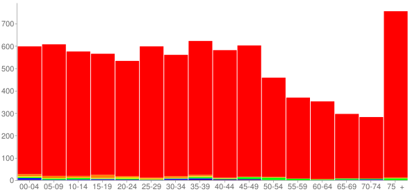 Graph: Population by Age and Race, 2000 Census - Kenton, Ohio - Census Viewer