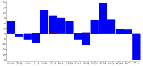Graph: Change in Population between 2000 and 2010, by Age and Hispanic or Latino Origin - Pittsfield, Illinois - Census Viewer