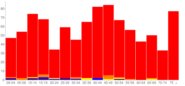Graph: Population by Age and Race, 2000 Census - Twisp, Washington - Census Viewer