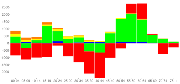 Graph: Change in Population between 2000 and 2010, by Age and Race - Bibb County, Georgia - Census Viewer