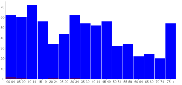 Graph: Population by Age and Hispanic or Latino Origin, 2000 Census - Niantic, Illinois - Census Viewer