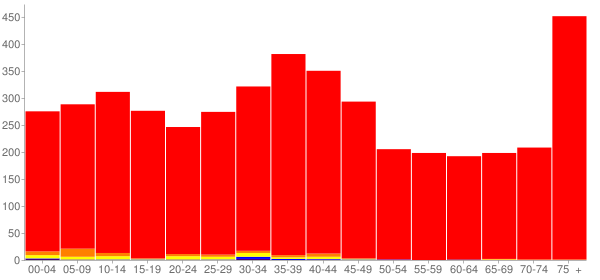 Graph: Population by Age and Race, 2000 Census - Hometown, Illinois - Census Viewer