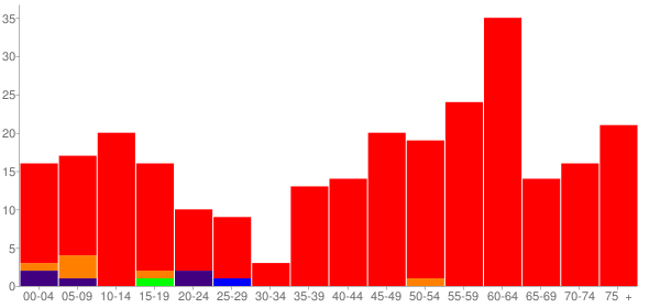 Graph: Population by Age and Race, 2010 Census - Agra, Kansas - Census Viewer