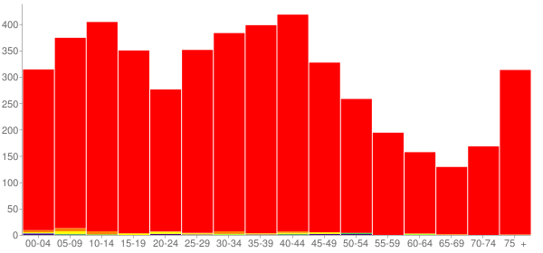 Graph: Population by Age and Race, 2000 Census - Coal City, Illinois - Census Viewer