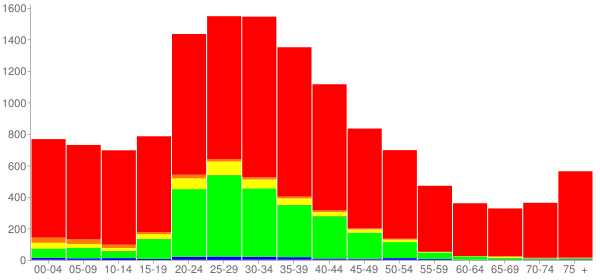 Graph: Population by Age and Race, 2000 Census - Crest Hill, Illinois - Census Viewer