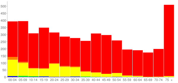Graph: Population by Age and Race, 2000 Census - St. James, Minnesota - Census Viewer