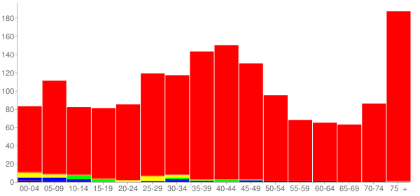 Graph: Population by Age and Race, 2000 Census - Southern View, Illinois - Census Viewer