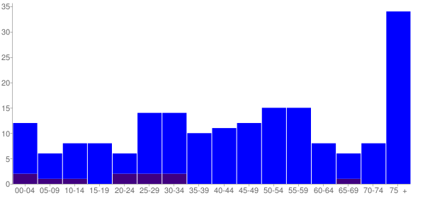 Graph: Population by Age and Hispanic or Latino Origin, 2010 Census - Holland, Minnesota - Census Viewer