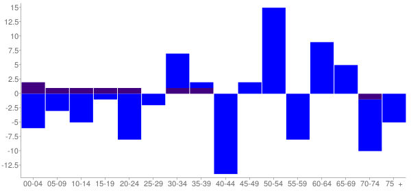Graph: Change in Population between 2000 and 2010, by Age and Hispanic or Latino Origin - Weldon, Illinois - Census Viewer