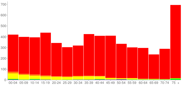 Graph: Population by Age and Race, 2000 Census - Hoopeston, Illinois - Census Viewer