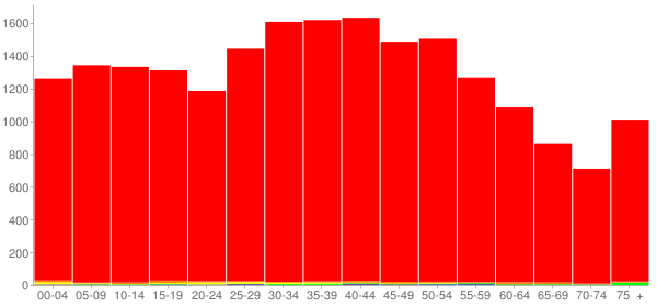 Graph: Population by Age and Race, 2000 Census - Grainger County, Tennessee - Census Viewer
