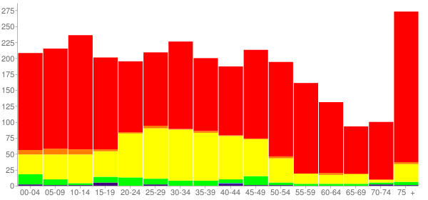 Graph: Population by Age and Race, 2010 Census - Karnes City, Texas - Census Viewer