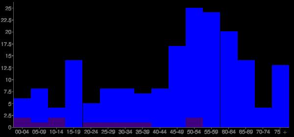 Graph: Population by Age and Hispanic or Latino Origin, 2010 Census - Washington, California - Census Viewer